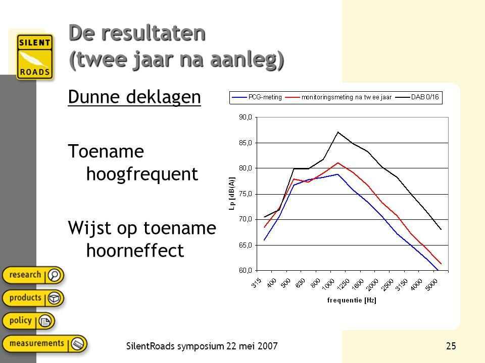 SilentRoads symposium 22 mei 200724 Absorptiegerelateerde achteruitgang Hoorneffect: Hoogfrequent (>800 Hz) voor alle frequenties Bij alle poreuze weg