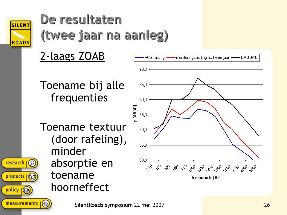 SilentRoads symposium 22 mei 200725 De resultaten (twee jaar na aanleg) Dunne deklagen Toename hoogfrequent Wijst op toename hoorneffect