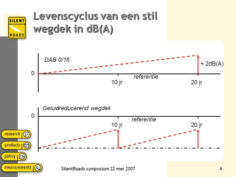 SilentRoads symposium 22 mei 20073 Beschrijven van de akoestische achteruitgang •Altijd in terminologie van geluidreductie •Achteruitgang in x dB/jaar