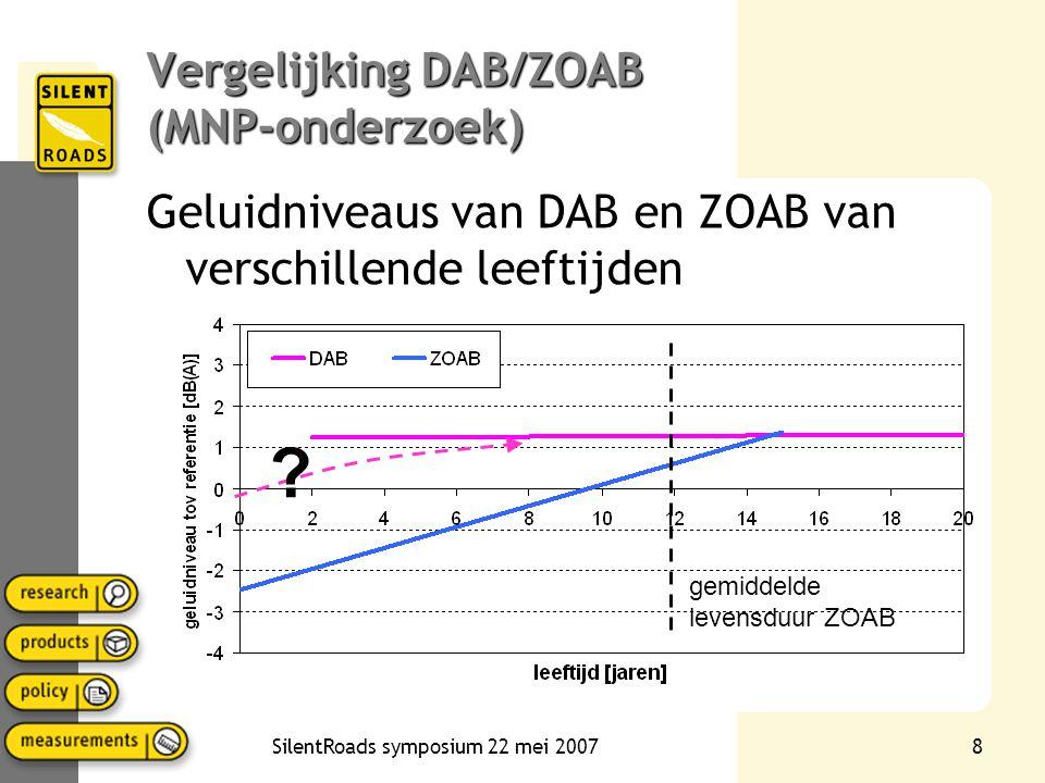 SilentRoads symposium 22 mei 20077 Akoestische houdbaarheid van ZOAB •Voornamelijk rijkswegen •Recent inventarisatieonderzoek (MNP) •Wel gegevens over