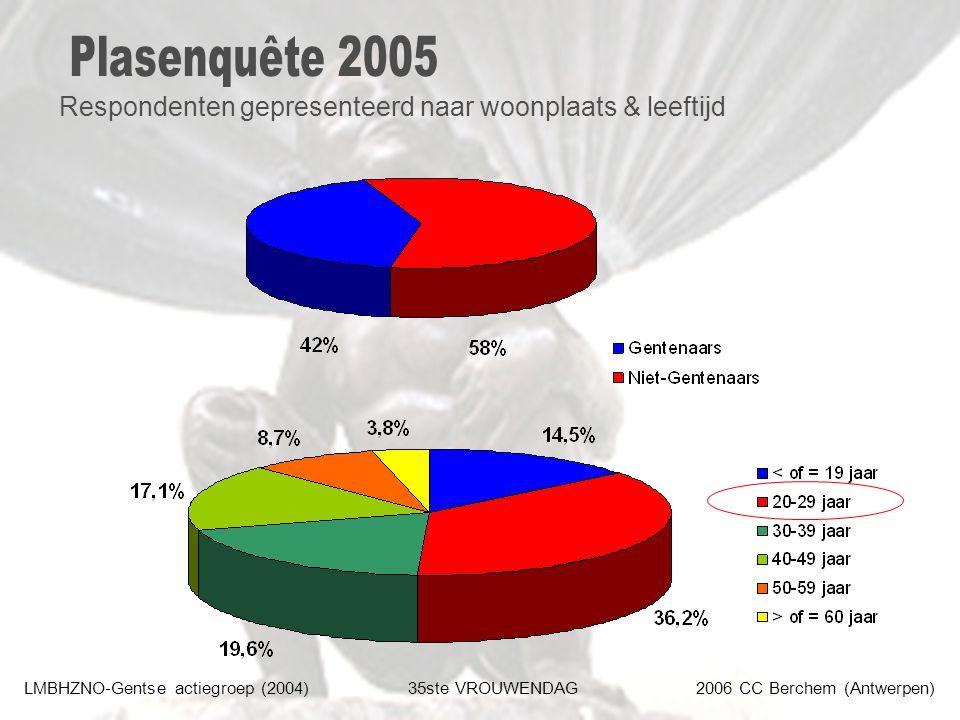 LMBHZNO-Gentse actiegroep (2004)35ste VROUWENDAG2006 CC Berchem (Antwerpen) Respondenten gepresenteerd naar woonplaats & leeftijd