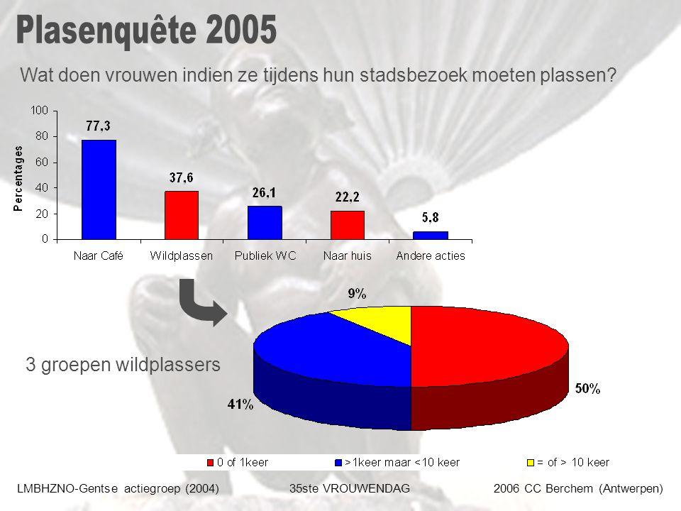 LMBHZNO-Gentse actiegroep (2004)35ste VROUWENDAG2006 CC Berchem (Antwerpen) Wat doen vrouwen indien ze tijdens hun stadsbezoek moeten plassen? 3 groep