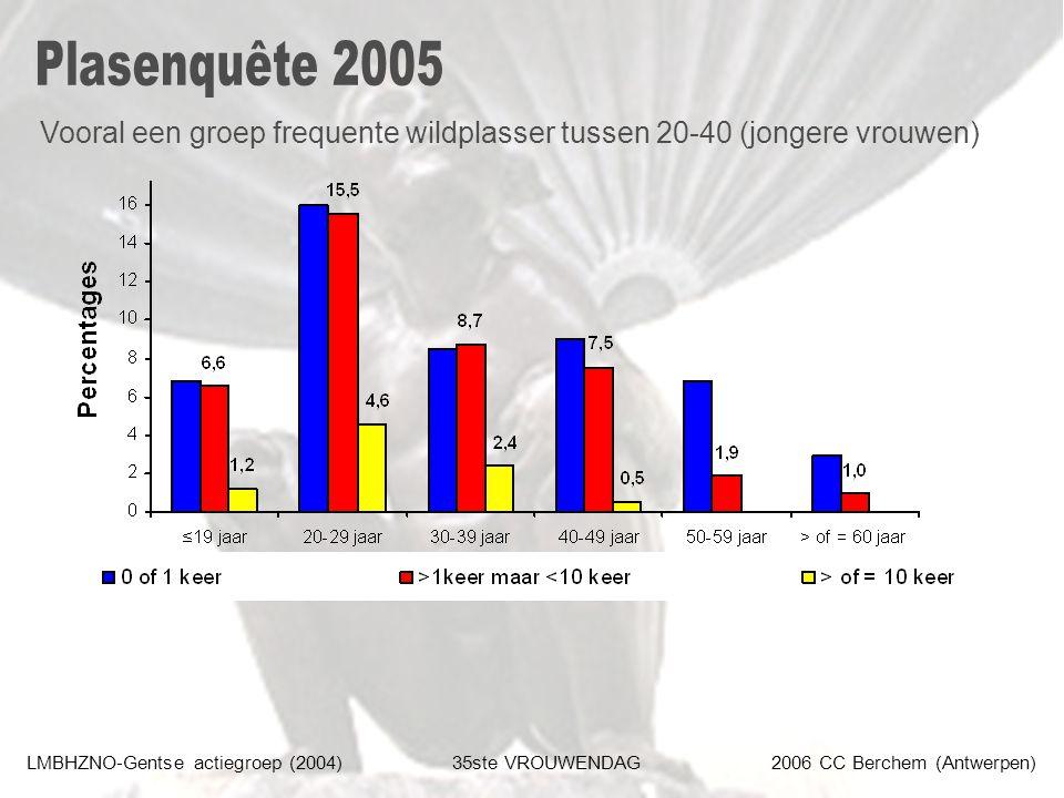 LMBHZNO-Gentse actiegroep (2004)35ste VROUWENDAG2006 CC Berchem (Antwerpen) Vooral een groep frequente wildplasser tussen 20-40 (jongere vrouwen)