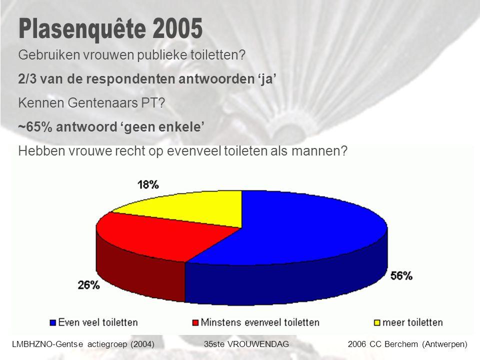 LMBHZNO-Gentse actiegroep (2004)35ste VROUWENDAG2006 CC Berchem (Antwerpen) Gebruiken vrouwen publieke toiletten? 2/3 van de respondenten antwoorden '