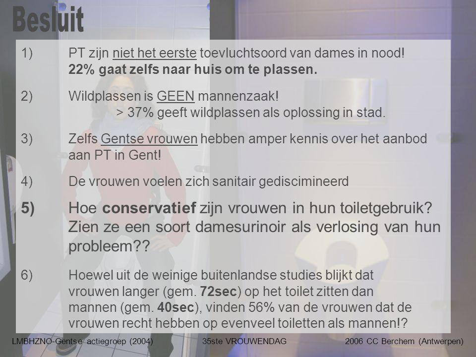 LMBHZNO-Gentse actiegroep (2004)35ste VROUWENDAG2006 CC Berchem (Antwerpen) 1) PT zijn niet het eerste toevluchtsoord van dames in nood! 22% gaat zelf