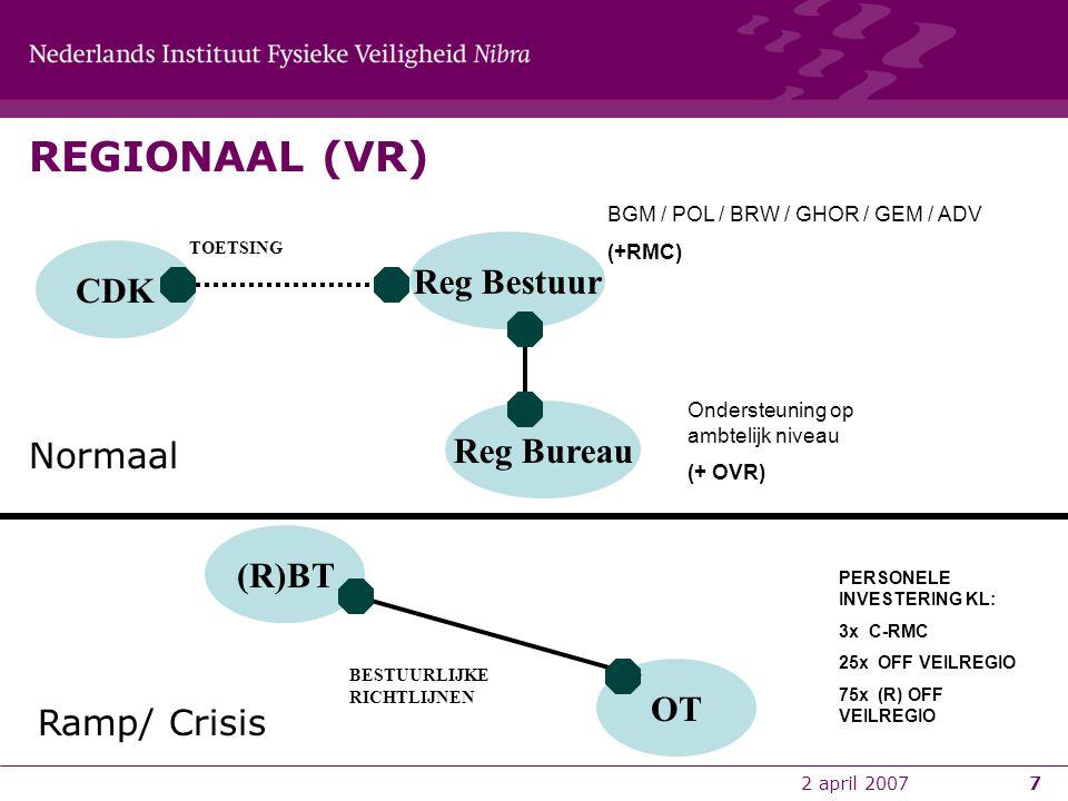 2 april 20077 Normaal Ramp/ Crisis Reg Bestuur Reg Bureau (R)BT OT BGM / POL / BRW / GHOR / GEM / ADV (+RMC) Ondersteuning op ambtelijk niveau (+ OVR)