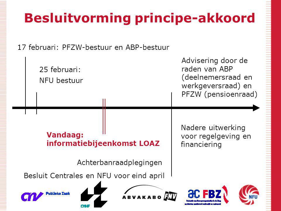 Besluitvorming principe-akkoord 17 februari: PFZW-bestuur en ABP-bestuur 25 februari: NFU bestuur Vandaag: informatiebijeenkomst LOAZ Achterbanraadple
