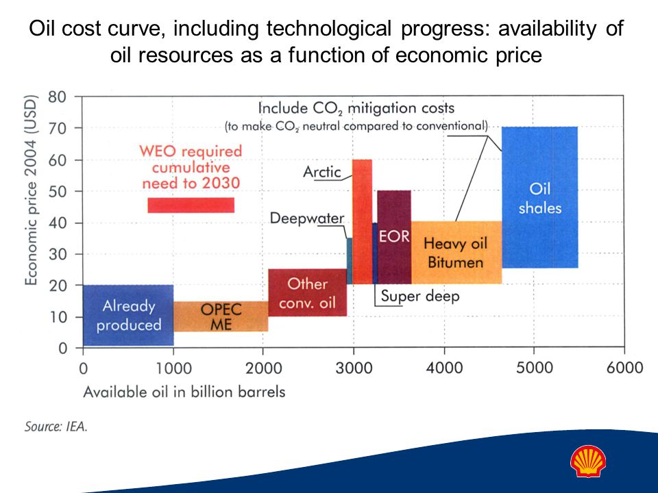 Oil cost curve, including technological progress: availability of oil resources as a function of economic price