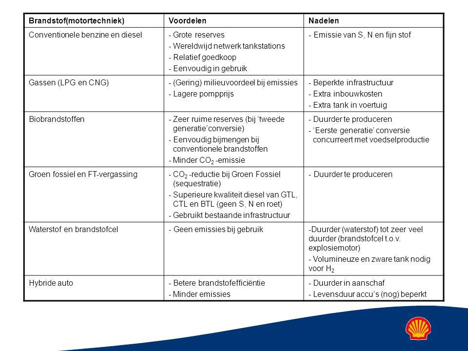 Brandstof(motortechniek)VoordelenNadelen Conventionele benzine en diesel - Grote reserves - Wereldwijd netwerk tankstations - Relatief goedkoop - Eenvoudig in gebruik - Emissie van S, N en fijn stof Gassen (LPG en CNG) - (Gering) milieuvoordeel bij emissies - Lagere pompprijs - Beperkte infrastructuur - Extra inbouwkosten - Extra tank in voertuig Biobrandstoffen - Zeer ruime reserves (bij 'tweede generatie'conversie) - Eenvoudig bijmengen bij conventionele brandstoffen - Minder CO 2 -emissie - Duurder te produceren - 'Eerste generatie' conversie concurreert met voedselproductie Groen fossiel en FT-vergassing - CO 2 -reductie bij Groen Fossiel (sequestratie) - Superieure kwaliteit diesel van GTL, CTL en BTL (geen S, N en roet) - Gebruikt bestaande infrastructuur - Duurder te produceren Waterstof en brandstofcel- Geen emissies bij gebruik - Duurder (waterstof) tot zeer veel duurder (brandstofcel t.o.v.