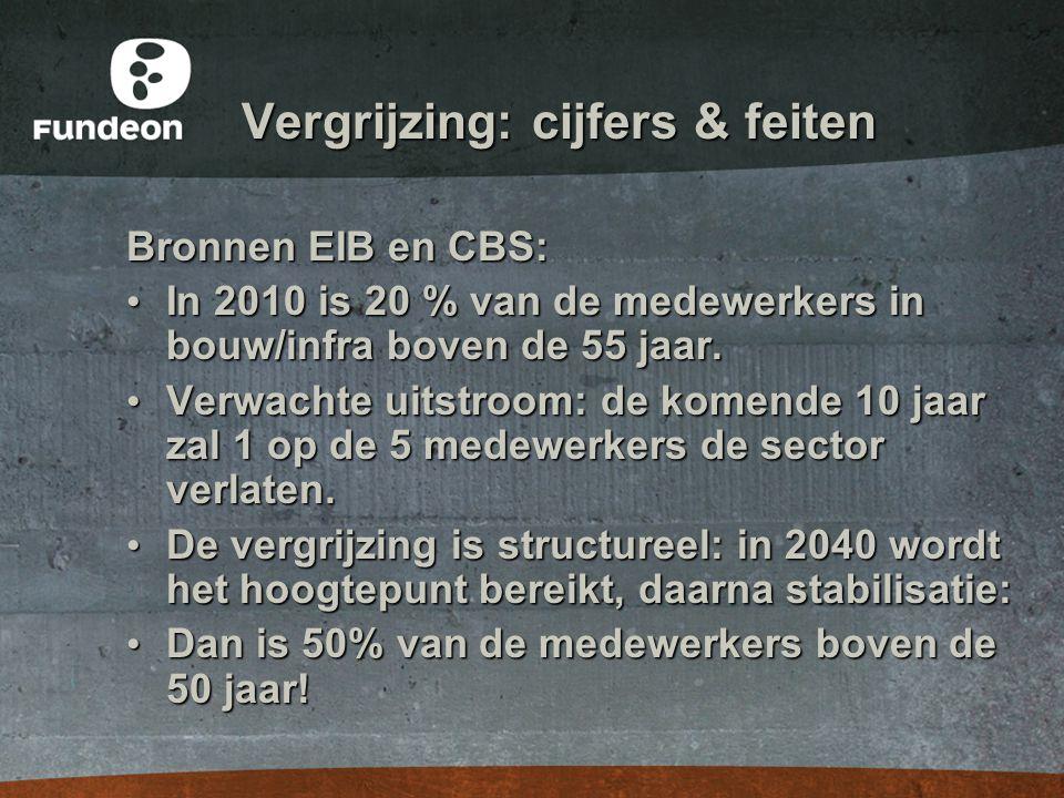 Vergrijzing: cijfers & feiten Bronnen EIB en CBS: • In 2010 is 20 % van de medewerkers in bouw/infra boven de 55 jaar. • Verwachte uitstroom: de komen
