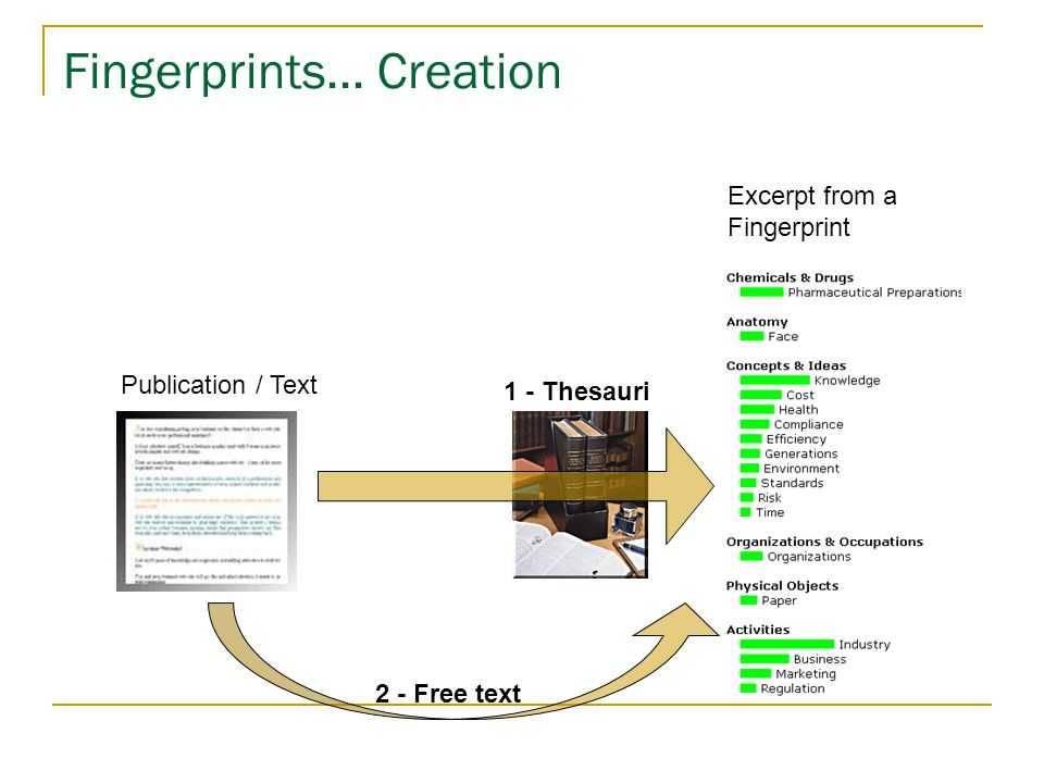 Fingerprints... Creation Publication / Text Excerpt from a Fingerprint 2 - Free text Thesaurus 1 - Thesauri