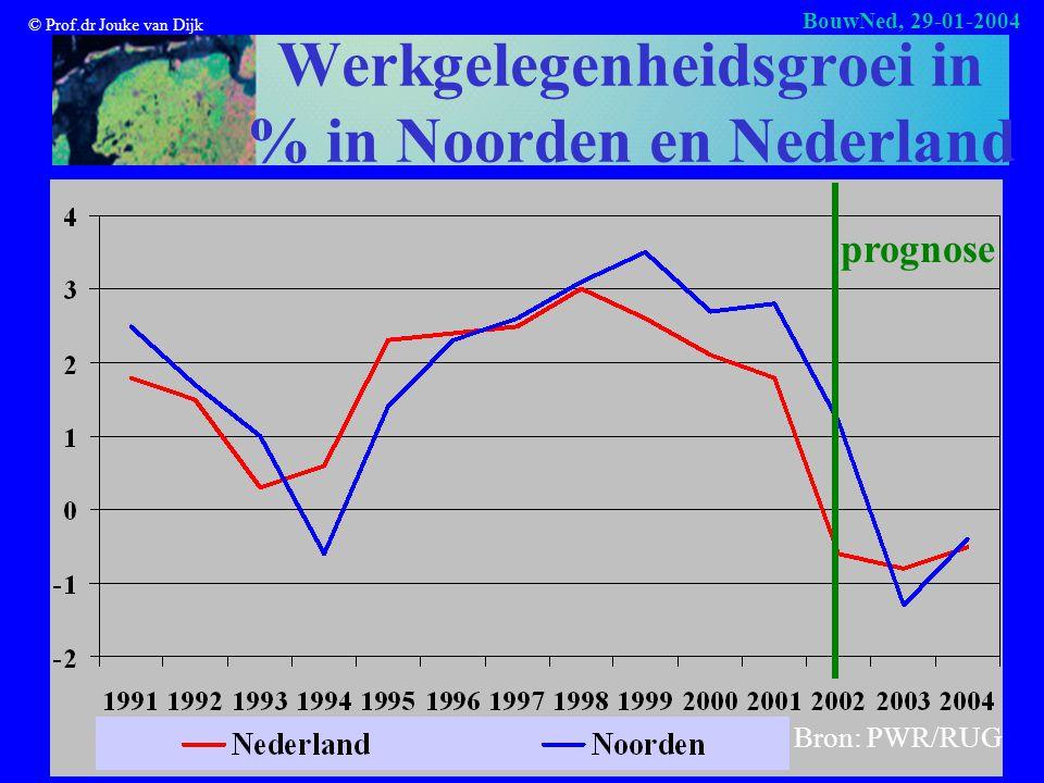 © Prof.dr Jouke van Dijk BouwNed, 29-01-2004 Werkgelegenheidsgroei in % in Noorden en Nederland prognose Bron: PWR/RUG