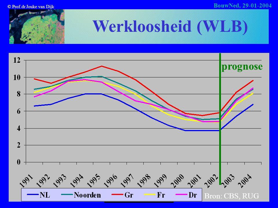 © Prof.dr Jouke van Dijk BouwNed, 29-01-2004 Werkloosheid (WLB) prognose Bron: CBS, RUG