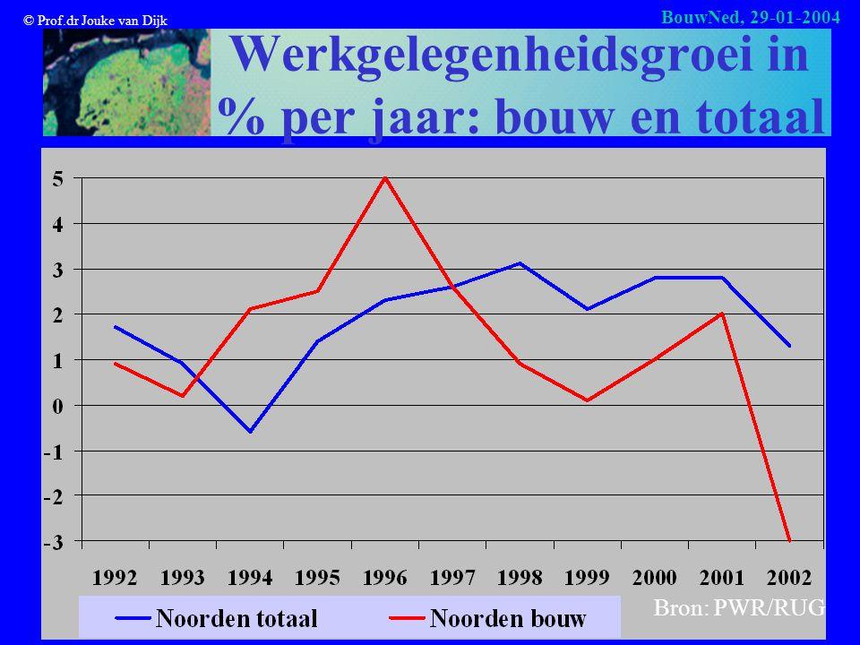 © Prof.dr Jouke van Dijk BouwNed, 29-01-2004 Werkgelegenheidsgroei in % per jaar: bouw en totaal Bron: PWR/RUG