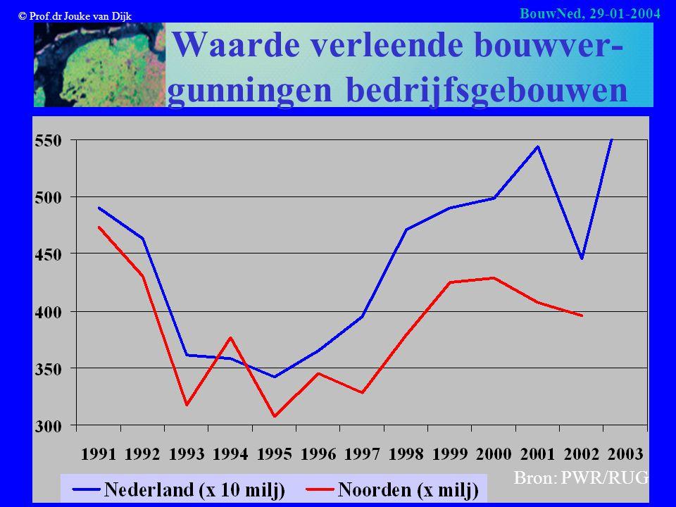 © Prof.dr Jouke van Dijk BouwNed, 29-01-2004 Waarde verleende bouwver- gunningen bedrijfsgebouwen Bron: PWR/RUG