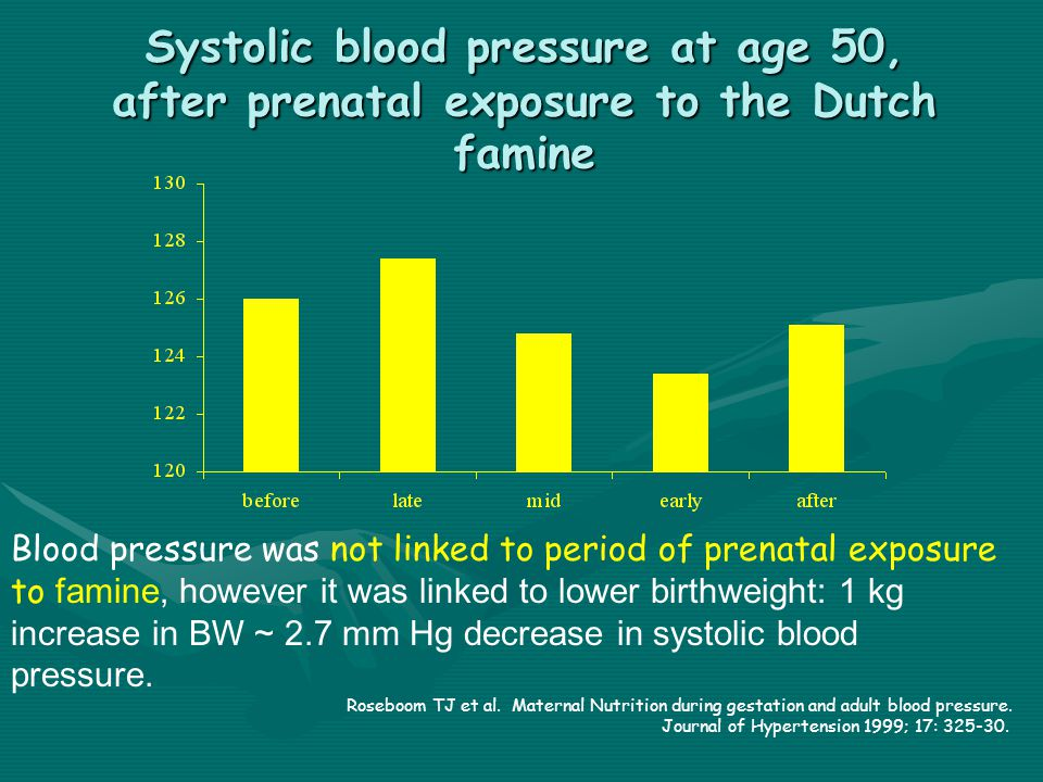 Systolic blood pressure at age 50, after prenatal exposure to the Dutch famine Blood pressure was not linked to period of prenatal exposure to famine, however it was linked to lower birthweight: 1 kg increase in BW ~ 2.7 mm Hg decrease in systolic blood pressure.