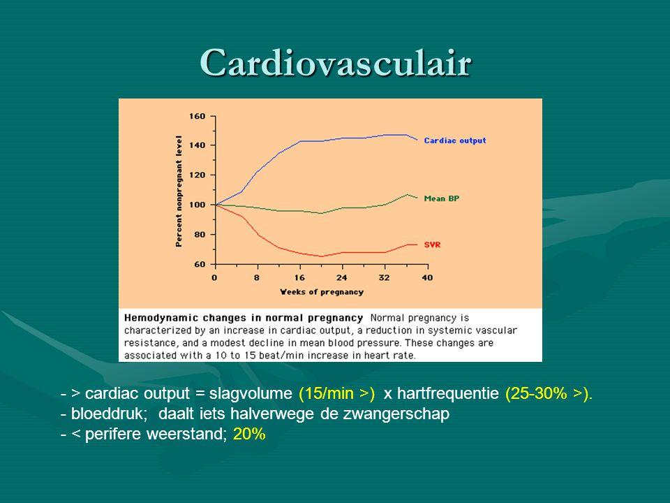 Cardiovasculair - > cardiac output = slagvolume (15/min >) x hartfrequentie (25-30% >). - bloeddruk; daalt iets halverwege de zwangerschap - < perifer