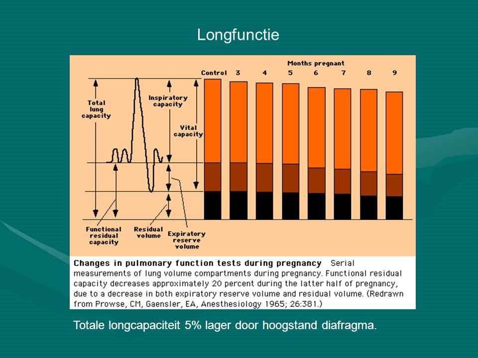 Longfunctie Totale longcapaciteit 5% lager door hoogstand diafragma.