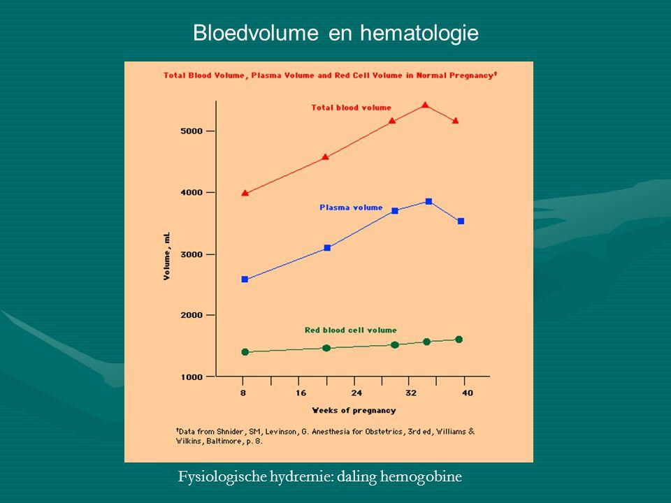 Bloedvolume en hematologie Fysiologische hydremie: daling hemogobine
