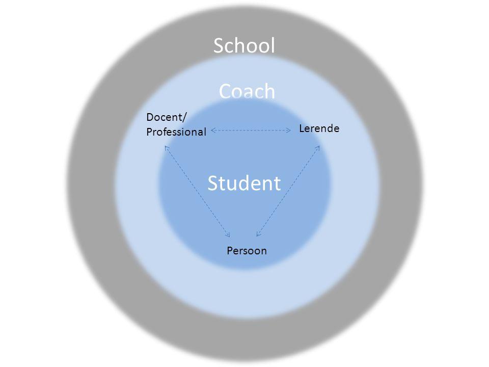 School Coach Student Docent/ Professional Lerende Persoon Professionele kennis • Pedagogische kennis • Didactische kennis • Vakkennis • Kennis van organisatie van les • Kennis van plannen en evalueren.