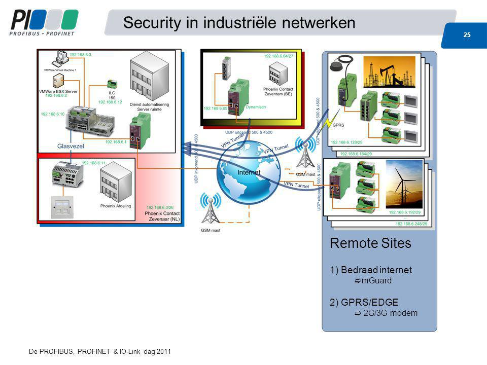 Security in industriële netwerken 25 De PROFIBUS, PROFINET & IO-Link dag 2011 Remote Sites 1) Bedraad internet  mGuard 2) GPRS/EDGE  2G/3G modem