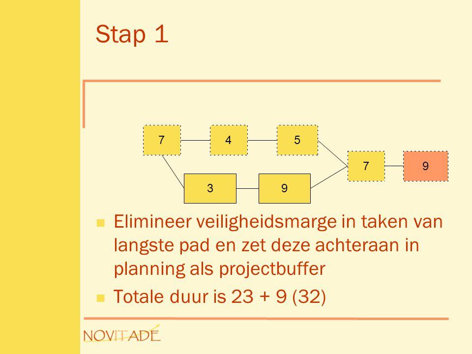Stap 1  Elimineer veiligheidsmarge in taken van langste pad en zet deze achteraan in planning als projectbuffer  Totale duur is 23 + 9 (32) 745 3 7