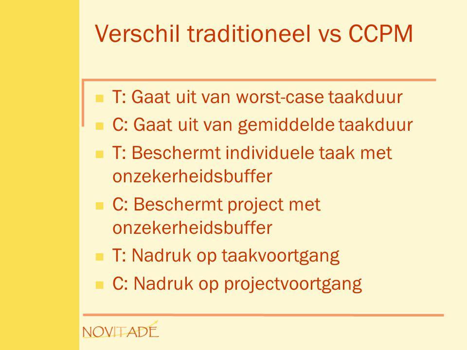 Verschil traditioneel vs CCPM  T: Gaat uit van worst-case taakduur  C: Gaat uit van gemiddelde taakduur  T: Beschermt individuele taak met onzekerh