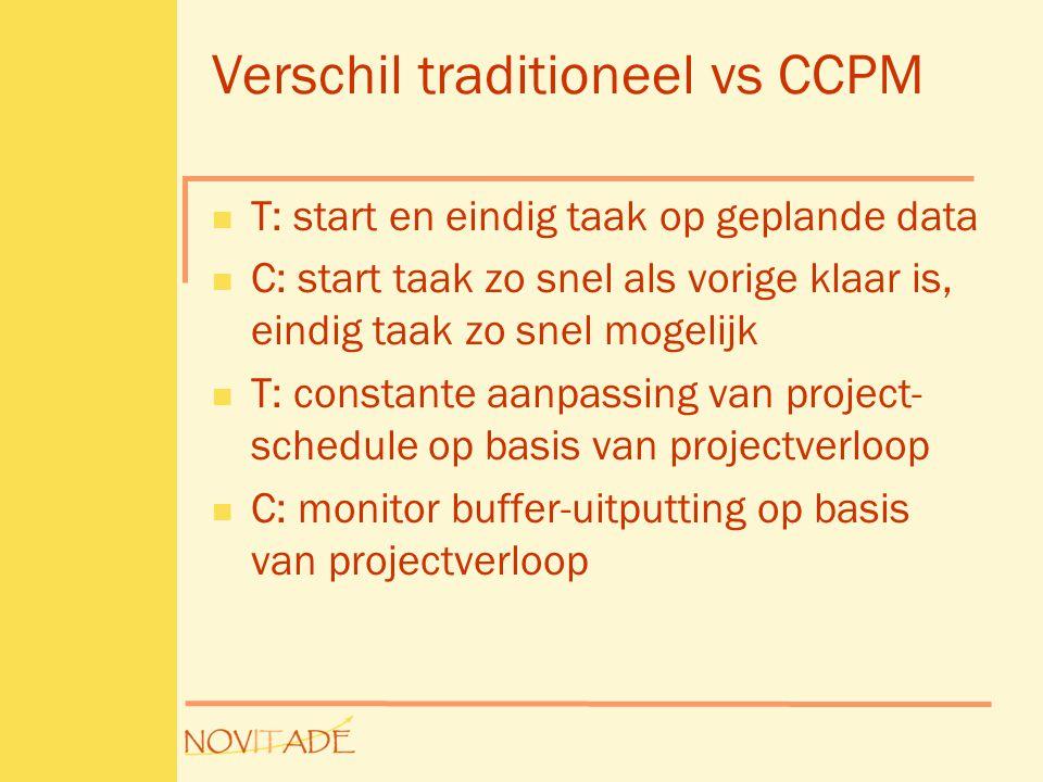 Verschil traditioneel vs CCPM  T: start en eindig taak op geplande data  C: start taak zo snel als vorige klaar is, eindig taak zo snel mogelijk  T: constante aanpassing van project- schedule op basis van projectverloop  C: monitor buffer-uitputting op basis van projectverloop