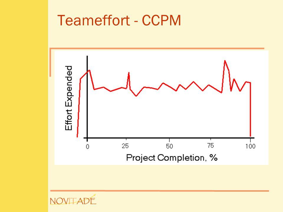 Teameffort - CCPM