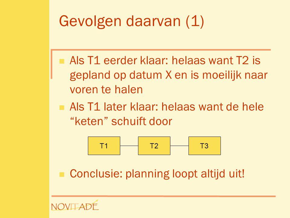 Gevolgen daarvan (1)  Als T1 eerder klaar: helaas want T2 is gepland op datum X en is moeilijk naar voren te halen  Als T1 later klaar: helaas want de hele keten schuift door  Conclusie: planning loopt altijd uit.