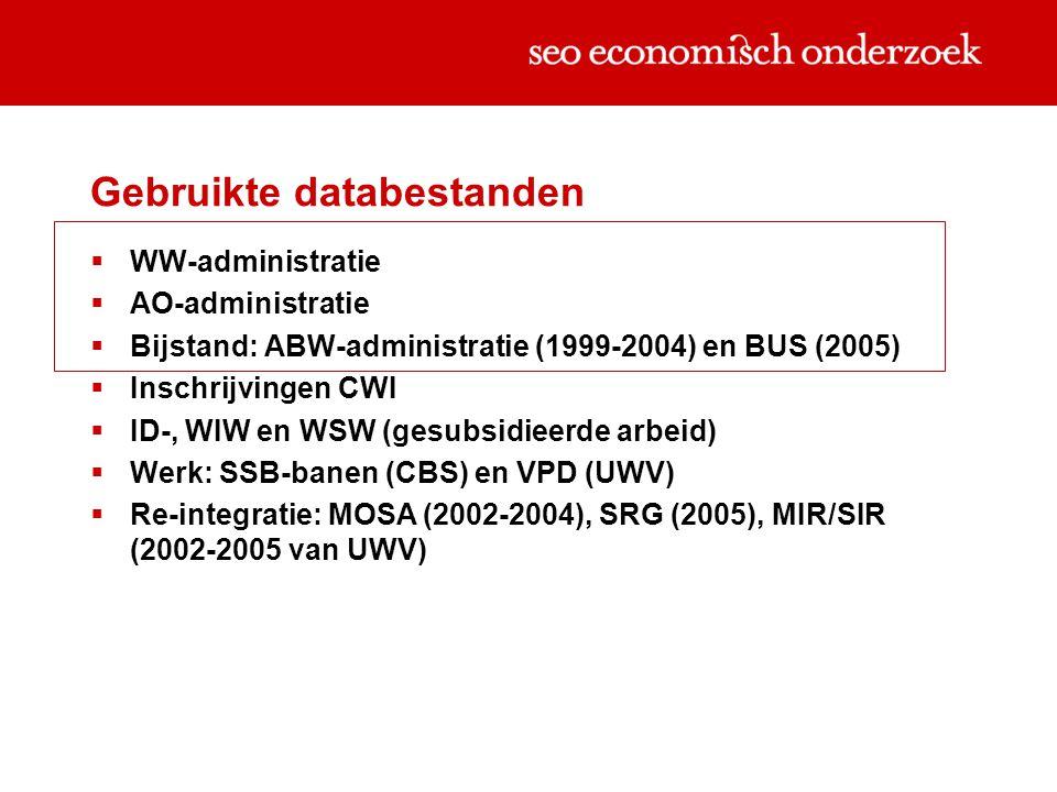 Gebruikte databestanden  WW-administratie  AO-administratie  Bijstand: ABW-administratie (1999-2004) en BUS (2005)  Inschrijvingen CWI  ID-, WIW