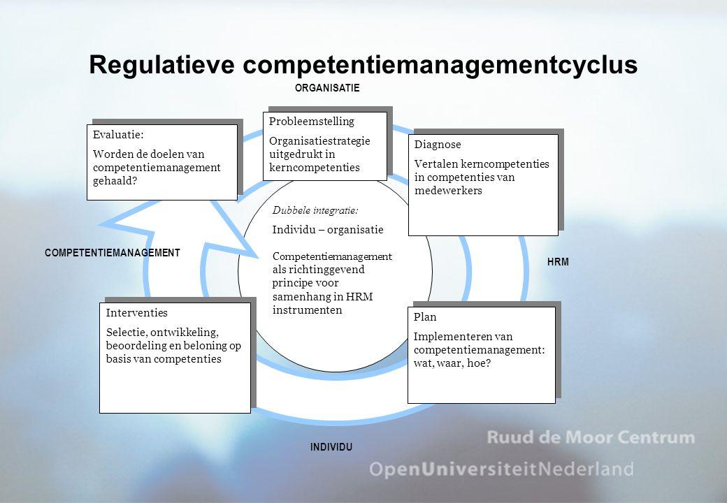 Dubbele integratie: Individu – organisatie Competentiemanagement als richtinggevend principe voor samenhang in HRM instrumenten Probleemstelling Organ