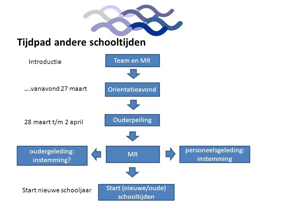 Tijdpad andere schooltijden Orientatieavond Ouderpeiling Team en MR MR personeelsgeleding: instemming oudergeleding: instemming? Start (nieuwe/oude) s