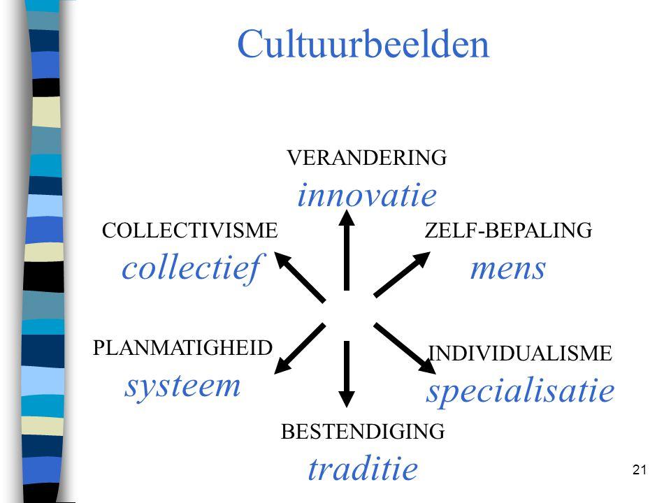 21 Cultuurbeelden VERANDERING innovatie BESTENDIGING traditie COLLECTIVISME collectief INDIVIDUALISME specialisatie ZELF-BEPALING mens PLANMATIGHEID s