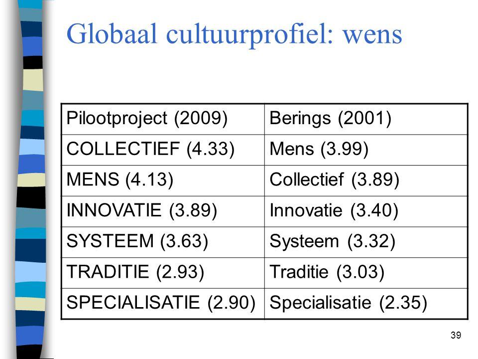 39 Globaal cultuurprofiel: wens Pilootproject (2009)Berings (2001) COLLECTIEF (4.33)Mens (3.99) MENS (4.13)Collectief (3.89) INNOVATIE (3.89)Innovatie