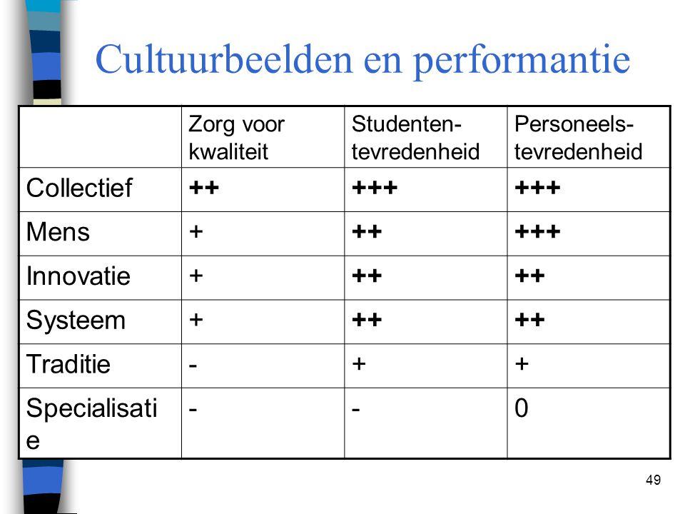 49 Cultuurbeelden en performantie Zorg voor kwaliteit Studenten- tevredenheid Personeels- tevredenheid Collectief+++++ Mens++++++ Innovatie+++ Systeem