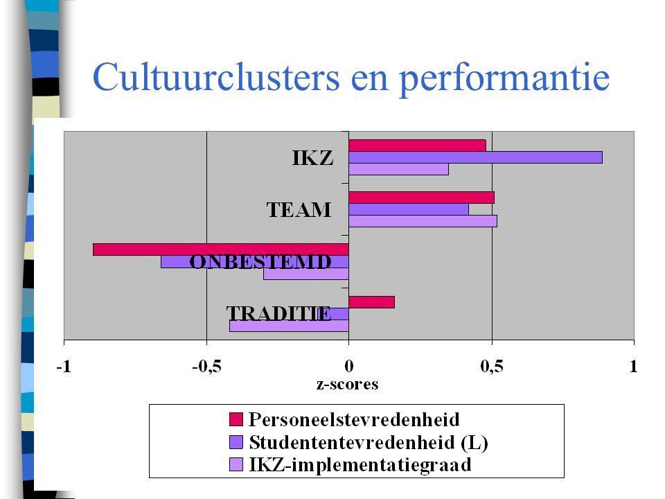 50 Cultuurclusters en performantie
