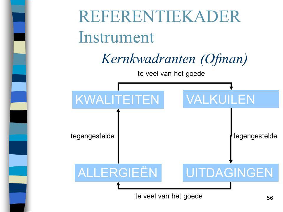56 Kernkwadranten (Ofman) KWALITEITEN UITDAGINGENALLERGIEËN VALKUILEN te veel van het goede tegengestelde REFERENTIEKADER Instrument