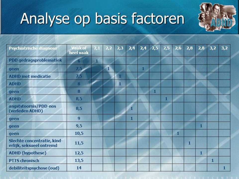 Analyse op basis factoren Psychiatrische diagnoseVaak of heel vaak 2,12,22,32,4 2,5 2,62,8 3,2 PDD gedragsproblematiek 61 geen 7,5 1 1 ADHD met medica
