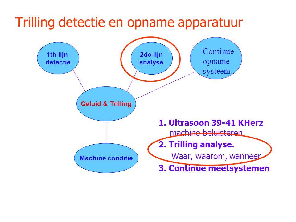 Trilling detectie en opname apparatuur 1. Ultrasoon 39-41 KHerz machine beluisteren 2. Trilling analyse. Waar, waarom, wanneer 3. Continue meetsysteme