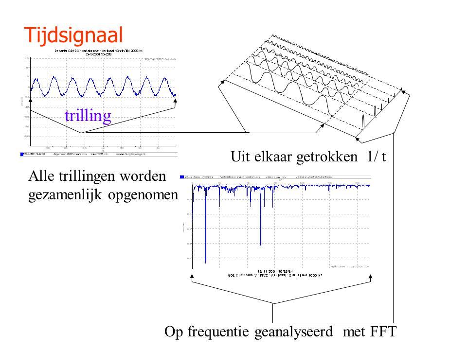 Tijdsignaal trilling Alle trillingen worden gezamenlijk opgenomen Uit elkaar getrokken 1/ t Op frequentie geanalyseerd met FFT