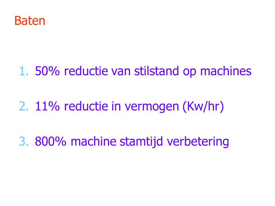 Baten 1.50% reductie van stilstand op machines 2.11% reductie in vermogen (Kw/hr) 3.800% machine stamtijd verbetering