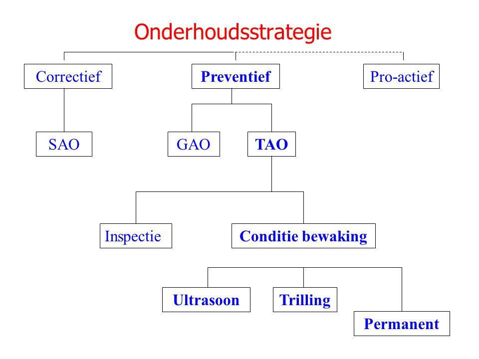 CorrectiefPreventiefPro-actief SAOGAOTAO InspectieConditie bewaking Onderhoudsstrategie Permanent UltrasoonTrilling