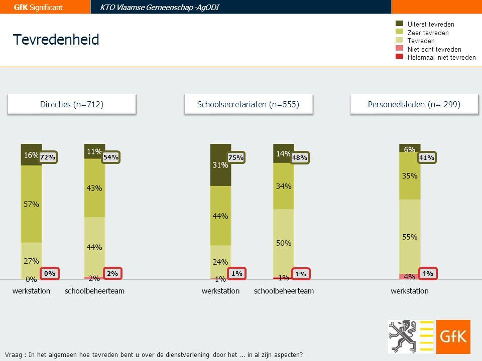 GfK SignificantKTO Vlaamse Gemeenschap -AgODI Directies (n=712) Vraag : In het algemeen hoe tevreden bent u over de dienstverlening door het … in al z