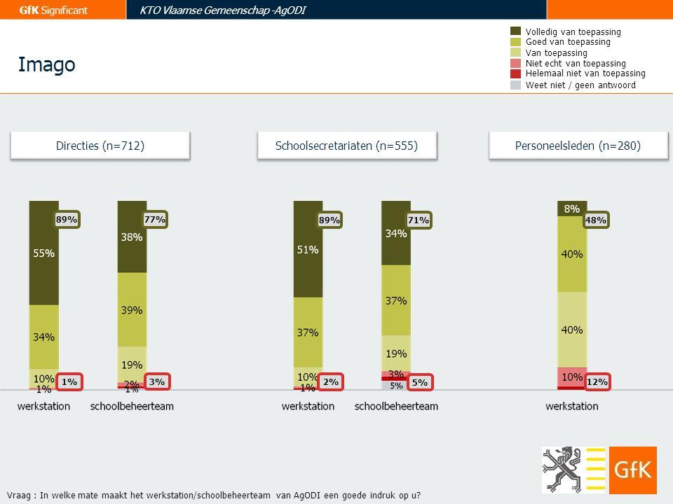 GfK SignificantKTO Vlaamse Gemeenschap -AgODI Directies (n=712) Vraag : In welke mate maakt het werkstation/schoolbeheerteam van AgODI een goede indru