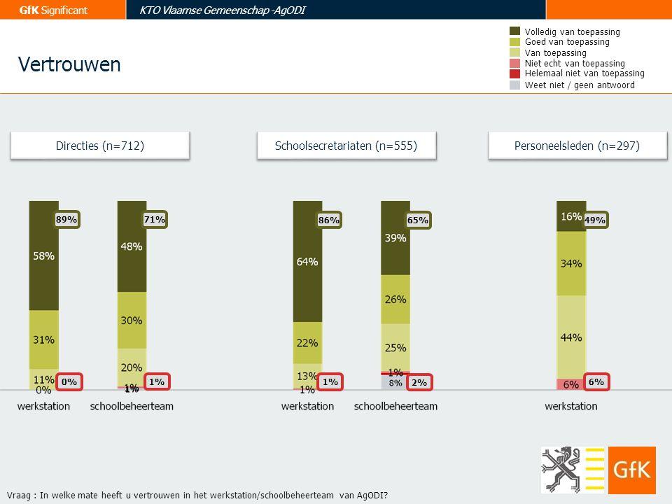GfK SignificantKTO Vlaamse Gemeenschap -AgODI Directies (n=712) Vraag : In welke mate heeft u vertrouwen in het werkstation/schoolbeheerteam van AgODI