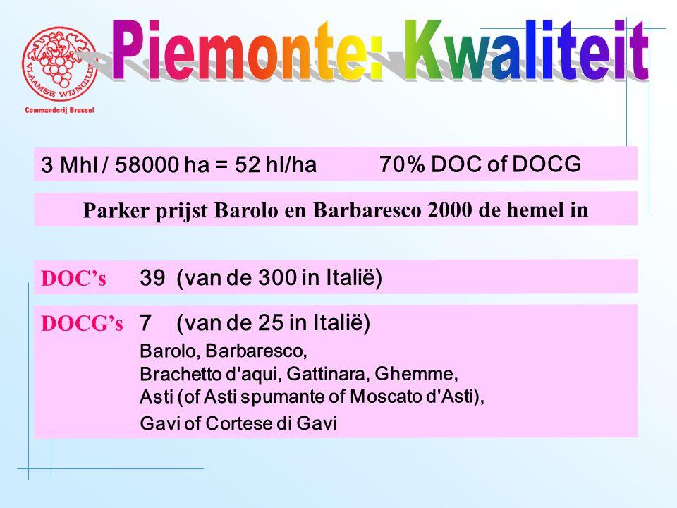 DOC's 39 (van de 300 in Italië) DOCG's 7 (van de 25 in Italië) Barolo, Barbaresco, Brachetto d aqui, Gattinara, Ghemme, Asti (of Asti spumante of Moscato d Asti), Gavi of Cortese di Gavi Parker prijst Barolo en Barbaresco 2000 de hemel in 3 Mhl / 58000 ha = 52 hl/ha70% DOC of DOCG