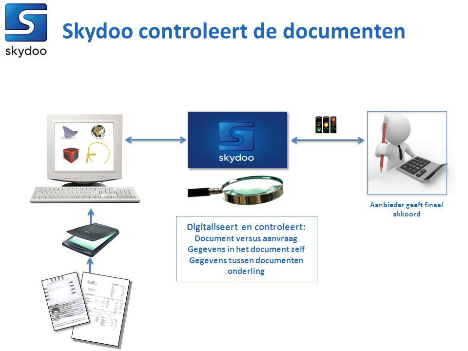 Skydoo controleert de documenten Digitaliseert en controleert: Document versus aanvraag Gegevens in het document zelf Gegevens tussen documenten onder