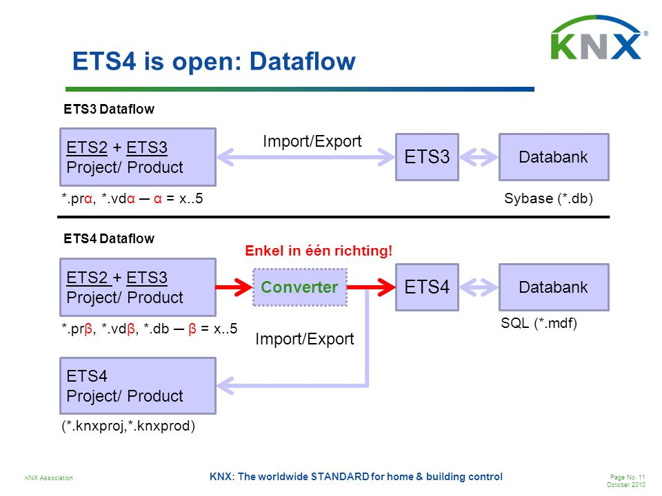KNX Association Page No. 11 October 2010 KNX: The worldwide STANDARD for home & building control ETS4 is open: Dataflow ETS2 + ETS3 Project/ Product E