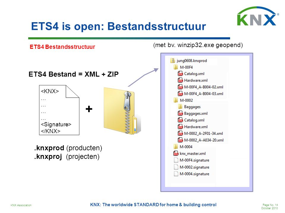 KNX Association Page No. 14 October 2010 KNX: The worldwide STANDARD for home & building control ETS4 is open: Bestandsstructuur … ETS4 Bestand = XML